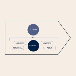 Vad är supply chain management?